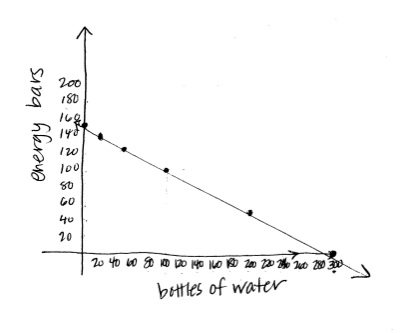 graph: energy bars and bottles of water