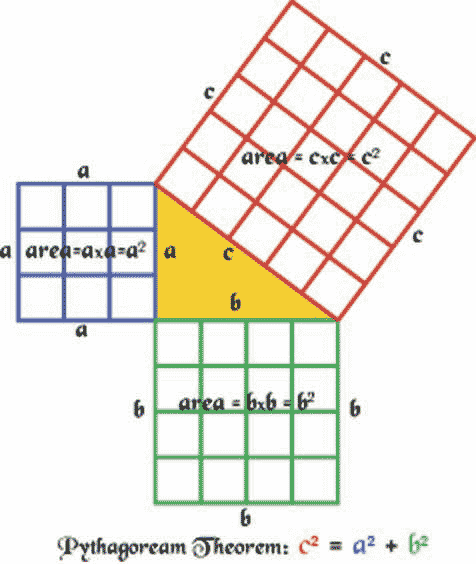 area of squares a, b, and c