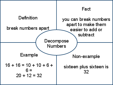 decompoise numbers