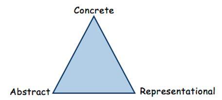 Concrete Triangle