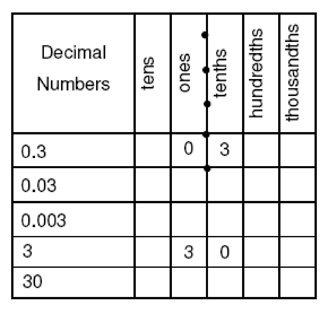 decimal number table