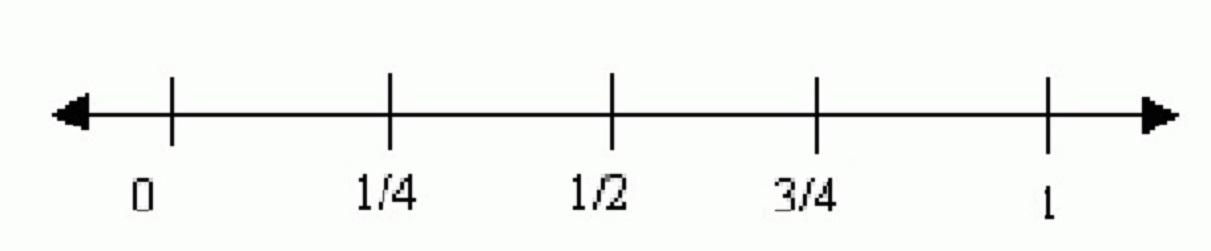 number line 0-1