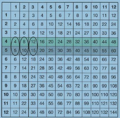 eqquivalent ratios table