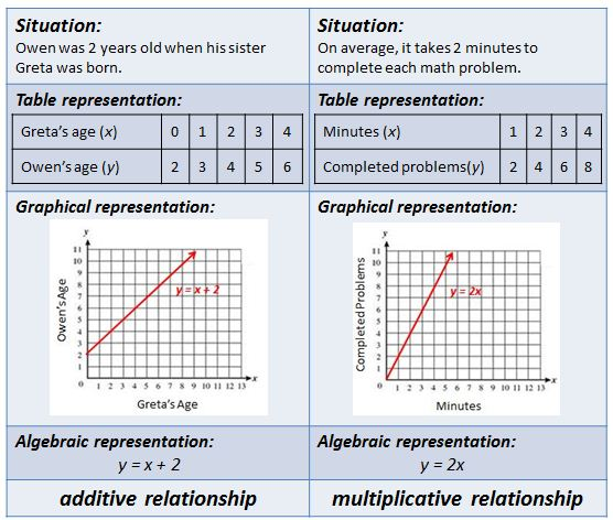 Additive and multiplicative relationships