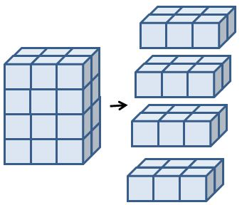 Number of cubes in bottom layer