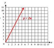 graph: y = 2x