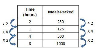 meals packed table