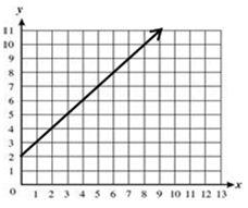 graph: y = x +2