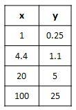 table: y = 0.25