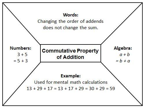 Commutative Addition