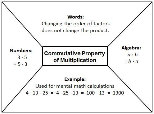 Commutative Multiplication