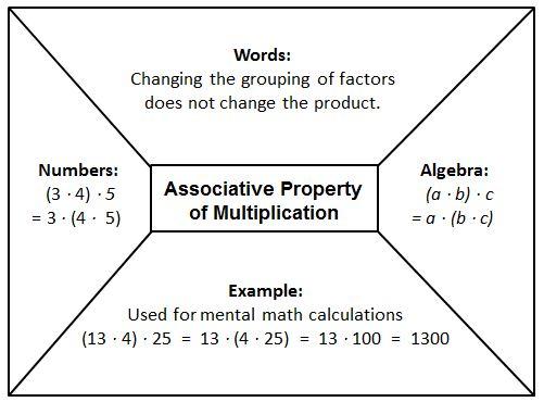 Associative Multiplication