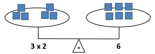 balance: 3 x 2 = 6