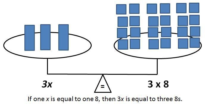 balance: 3x = 3 x 8