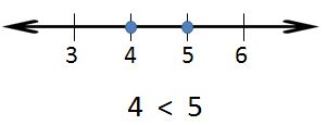 number line: 4 is less than 5
