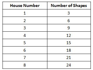 house number / number of shapes table