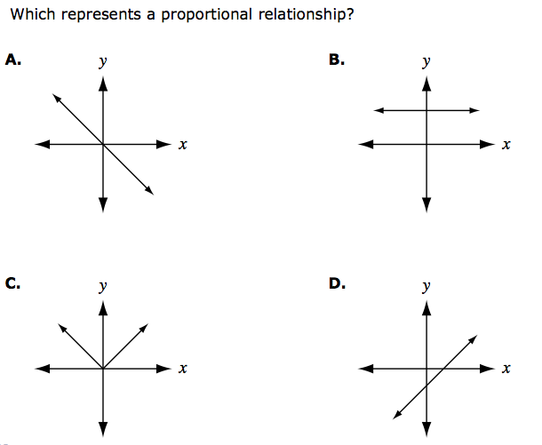 Which represents a proportional relationship?