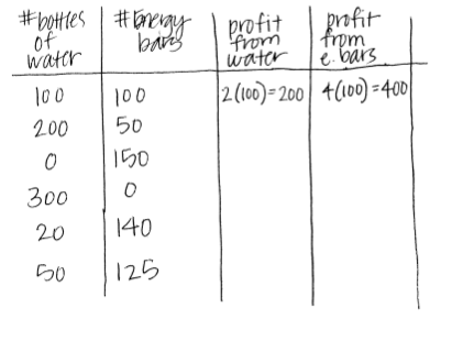 table including profit