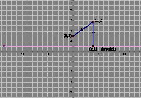 Fidn the equation 2