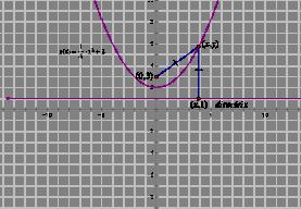 Fidn the equation 3