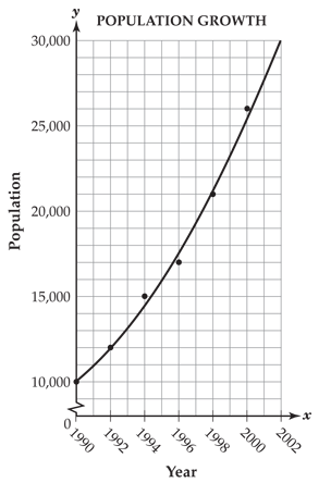 scatter plot - population growth