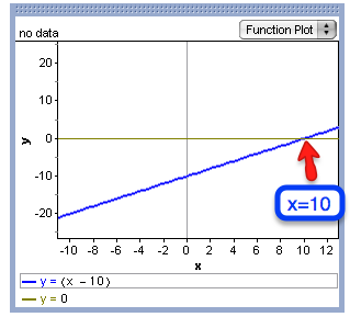 graph of (x - 10 ) = 0