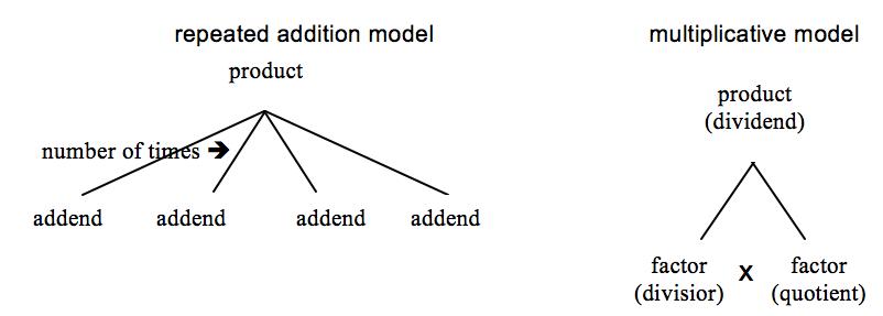 Modeling Word Problems Minnesota Stem Teacher Center